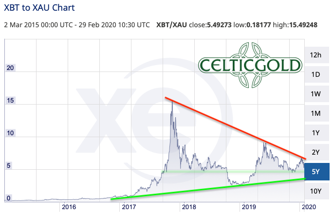 Bitcoin/Gold-Ratio. Source: XE. Bitcoin - Seeing The Opportunity In Challenging Times.