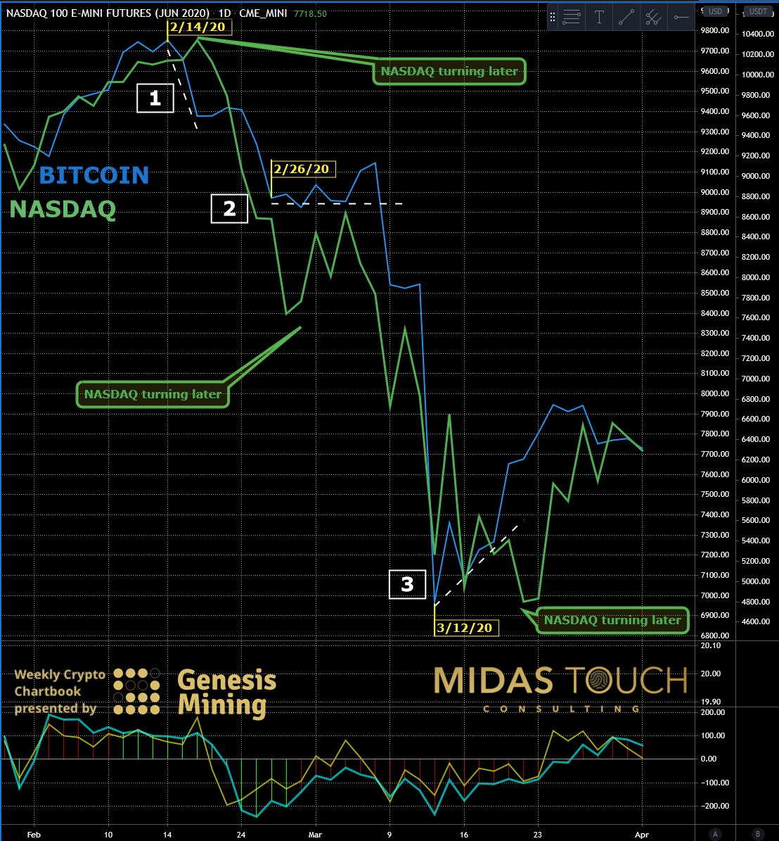 NASDAQ 100 futures versus BTC daily chart as of April 1st, 2020