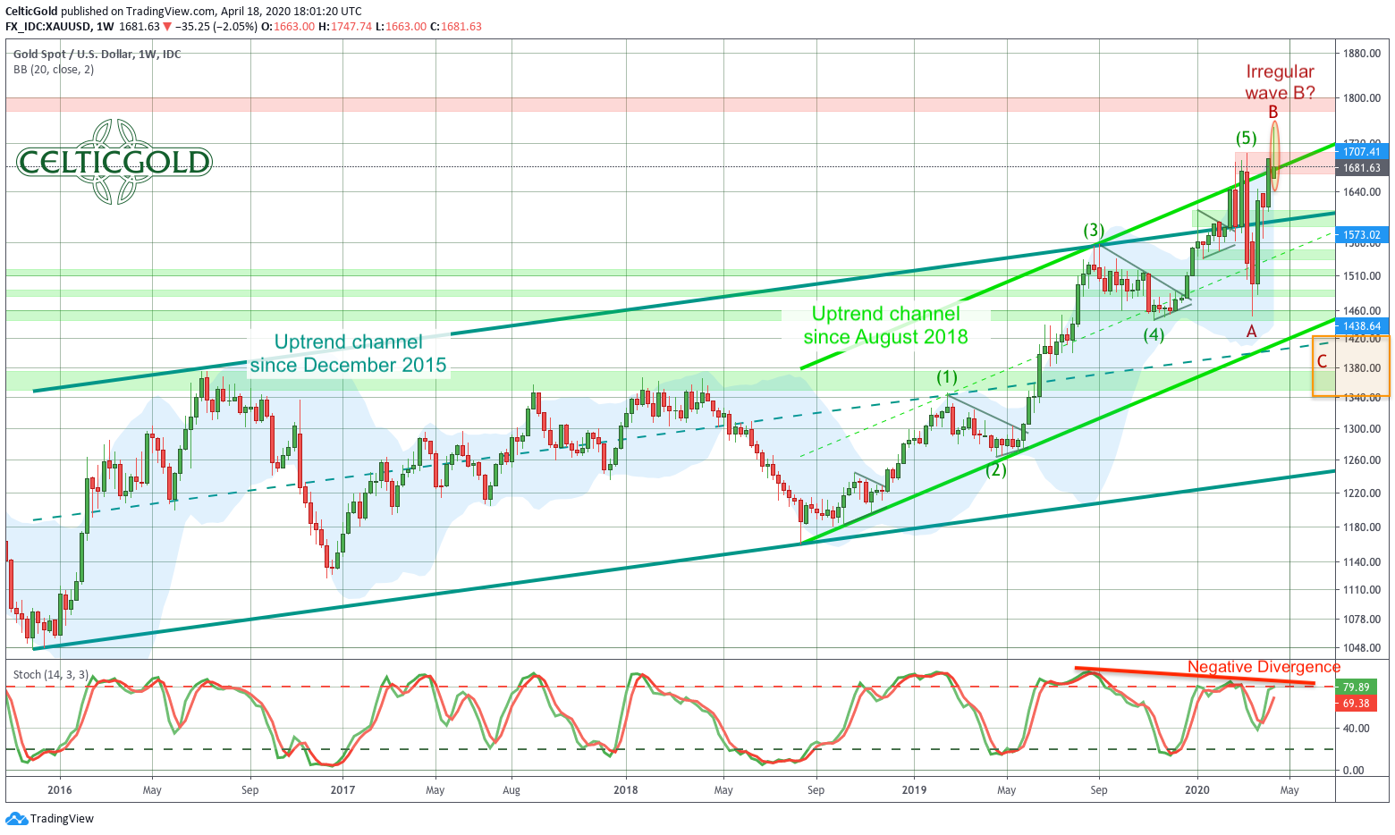 Gold in US-Dollar, weekly chart as of April 19th, 2020. Source:Tradingview