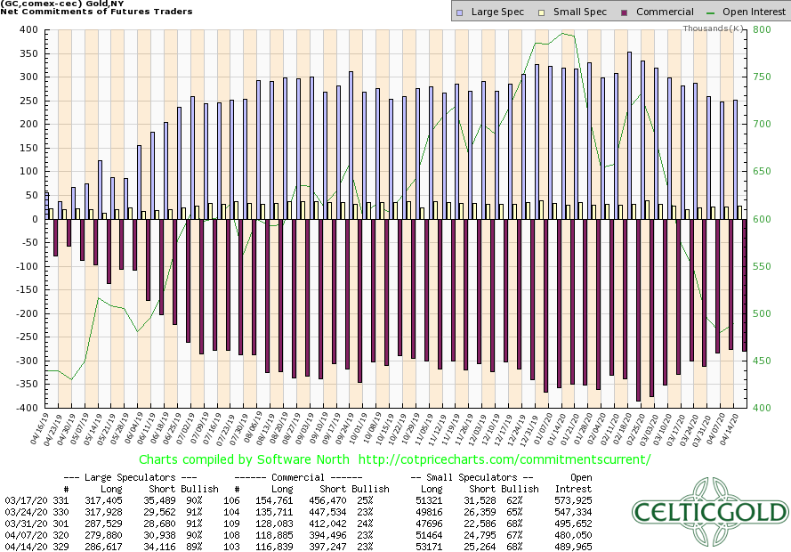 Commitment of Traders for Gold as of April 14th, 2020. Source: CoT Price Charts