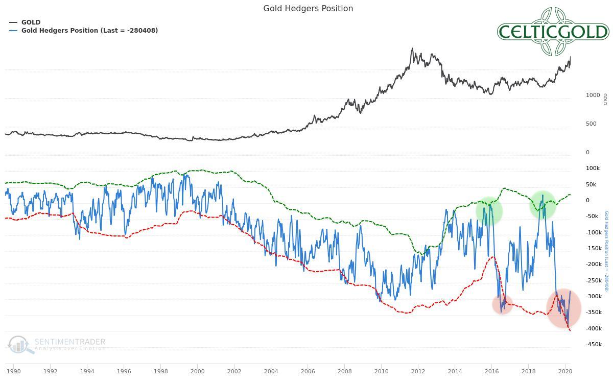 Commitment of Traders for Gold as of April 19th, 2020. Source: Sentimentrader, Gold - Trend Reversal More And More Likely