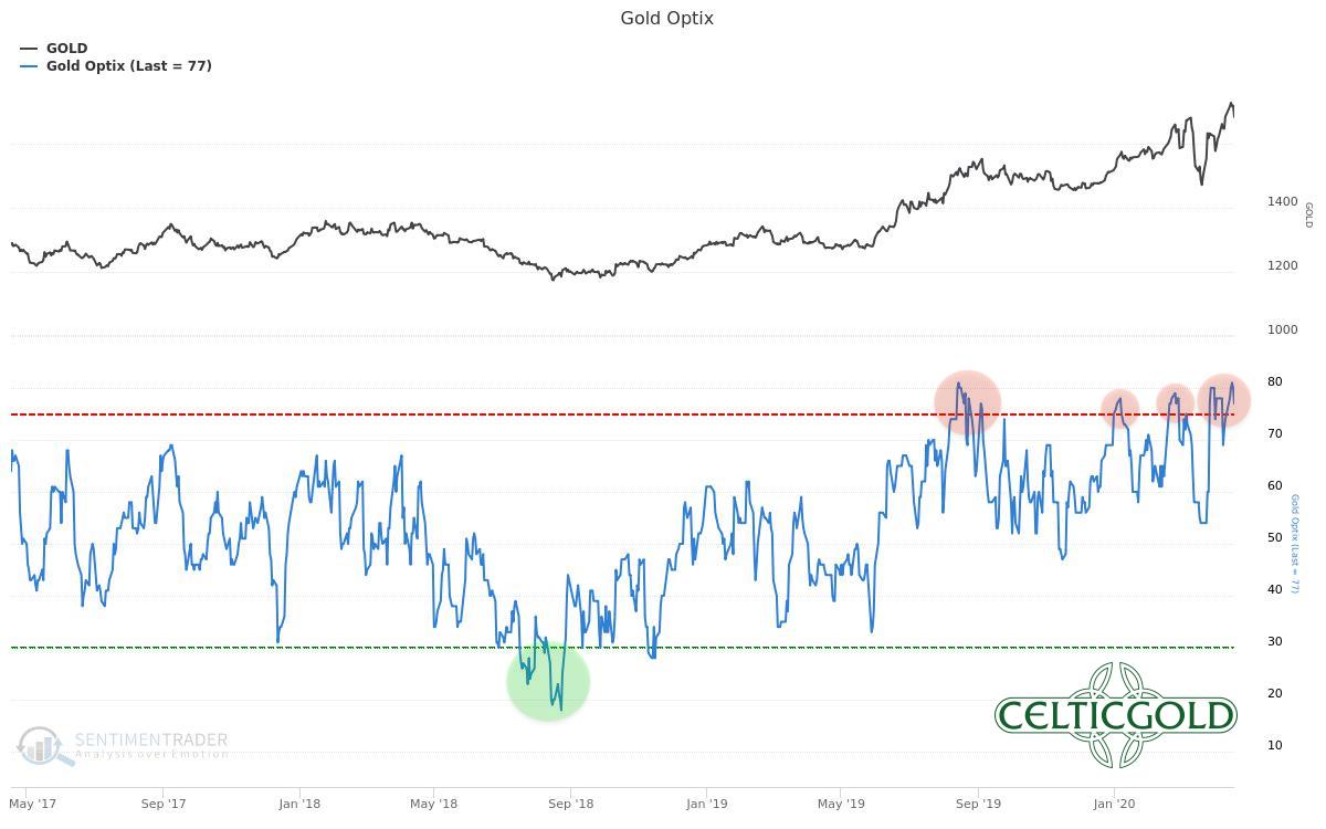 Sentiment Optix for Gold as of April 19th, 2020. Source: Sentimentrader, Gold - Trend Reversal More And More Likely