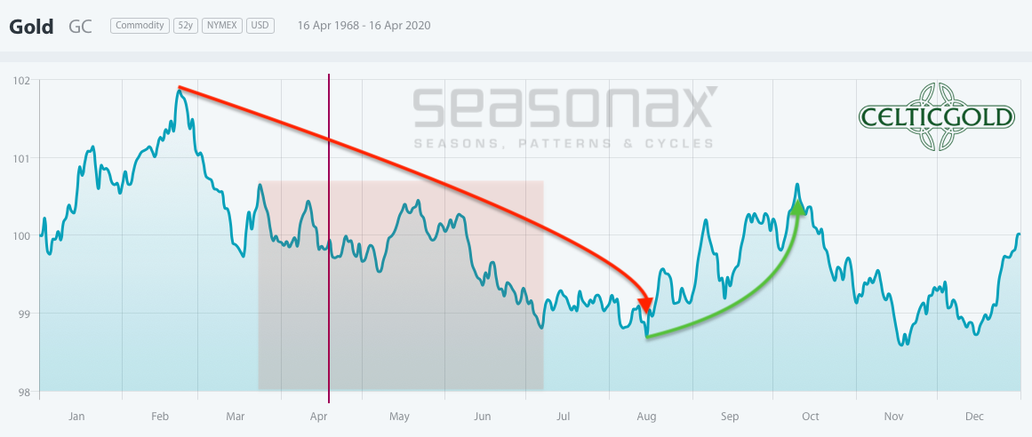 Seasonality for Gold as of April 19th, 2020. Source: Seasonax Gold - Trend Reversal More And More Likely