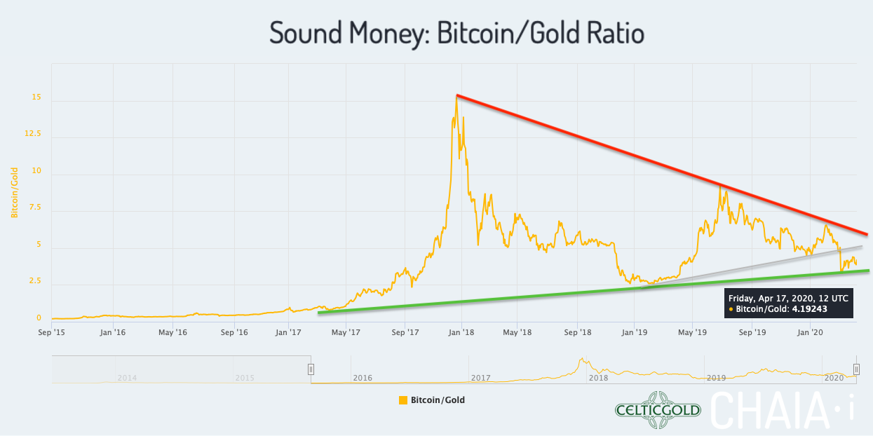 Sound Money Bitcoin/Gold-Ratio as of April 17th, 2020. Source: Chaia