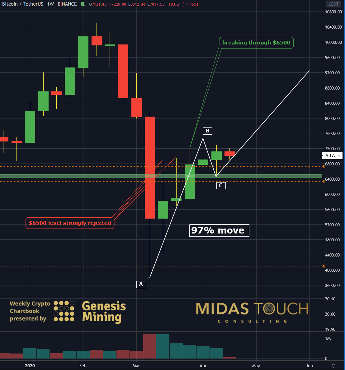 BTCUSDT weekly chart as of April 20th, 2020, Uncertainty - opportunity in disguise