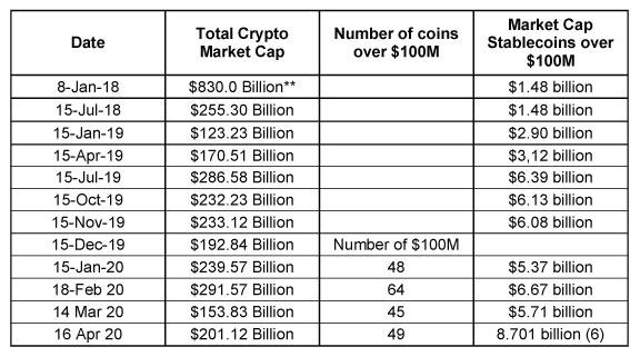 Total Market Cap Comparison as of April 15th 2020
