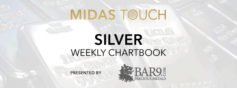 May 1st 2020 Silver Chartbook Caught Again Just Right Cryptocurrency Gold Analytics Midas Touch Consulting