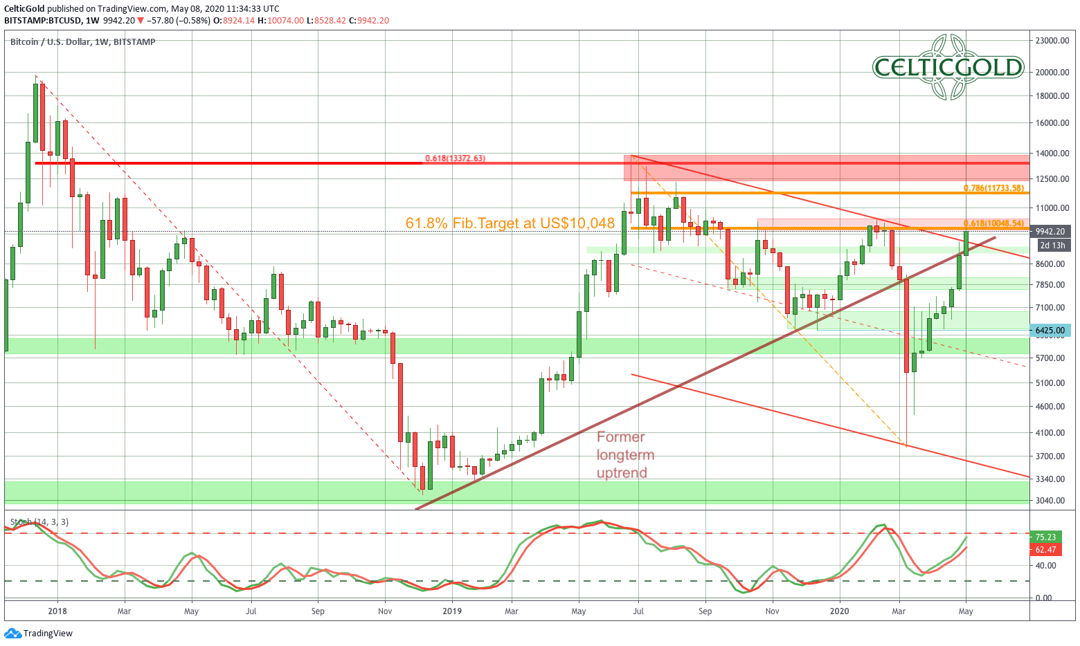 Bitcoin Weekly Chart, Source: Tradingview