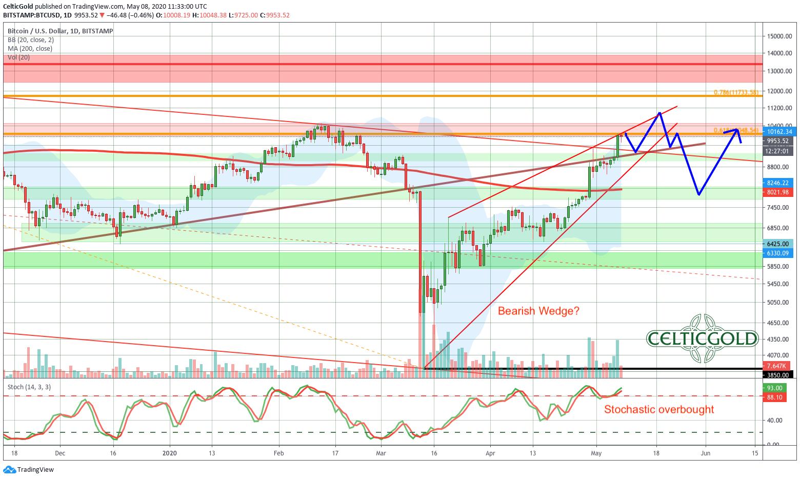 Bitcoin Daily Chart, Source: Tradingview