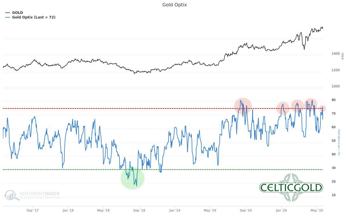 Sentiment Optix for Gold as of May 23rd, 2020. Source: Sentimentrader