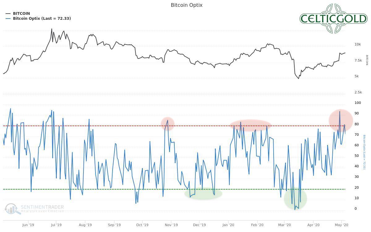 Bitcoin Optix as of February 29th, 2020. Source: Sentimentrader