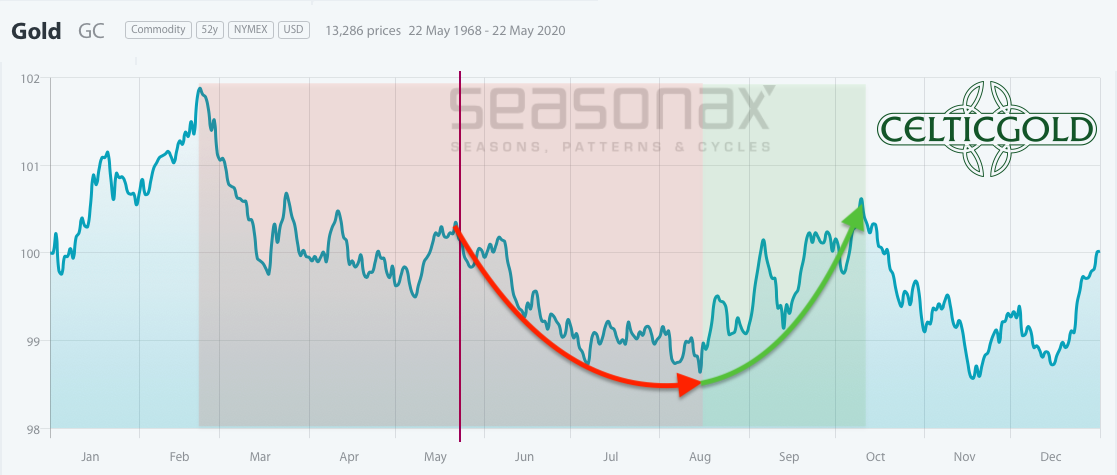 Seasonality for Gold as of May 23rd, 2020. Source: Seasonax, Gold - Patience Is A Virtue
