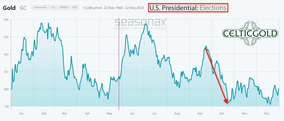 Seasonality for Gold in US-Election Years as of May 27th, 2020. Source: Seasonax, Gold - Patience Is A Virtue
