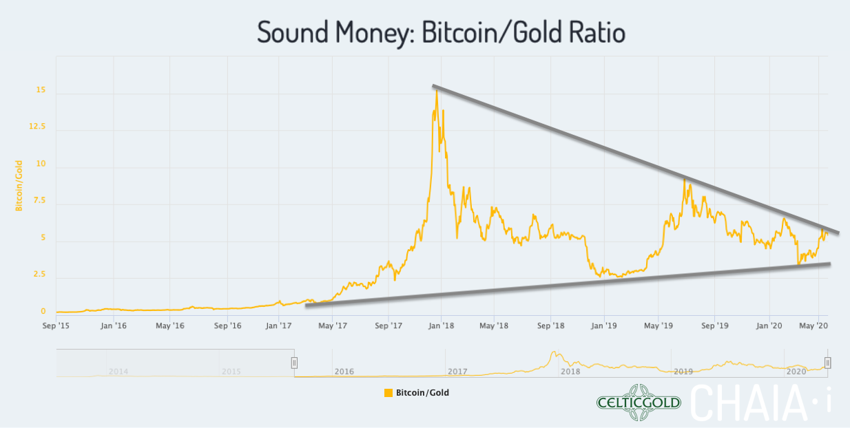 Sound Money Bitcoin/Gold-Ratio as of May 23rd, 2020. Source:Chaia