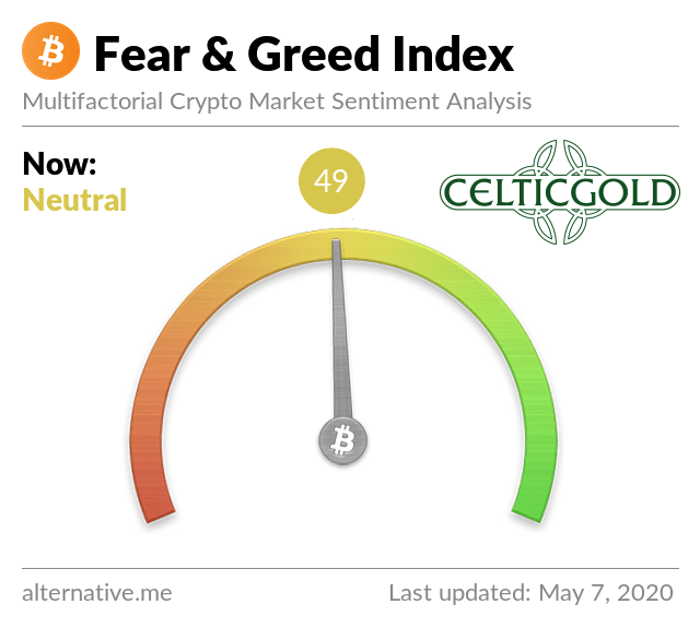 Crypto Fear & Greed Index as of February 29th, 2020. Source: Crypto Fear & Greed Index