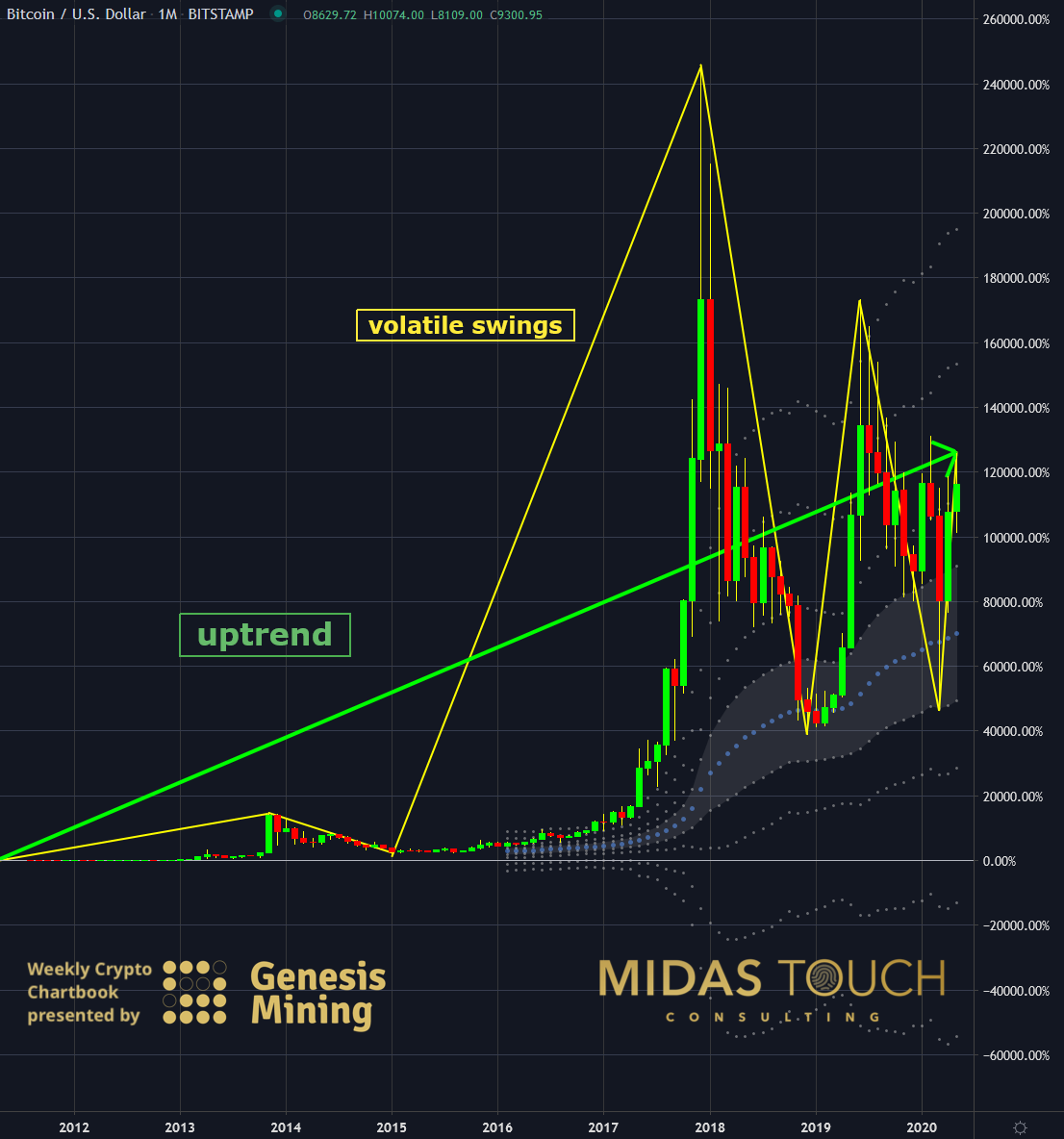 BTC-USD, monthly percentage chart as of May 13th, 2020