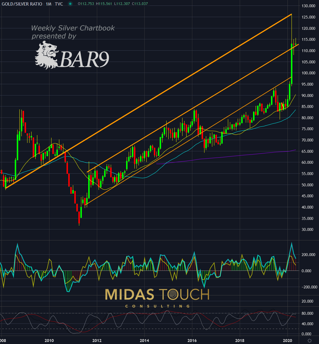 Gold to Silver Ratio, monthly chart as of May 6th, 2020