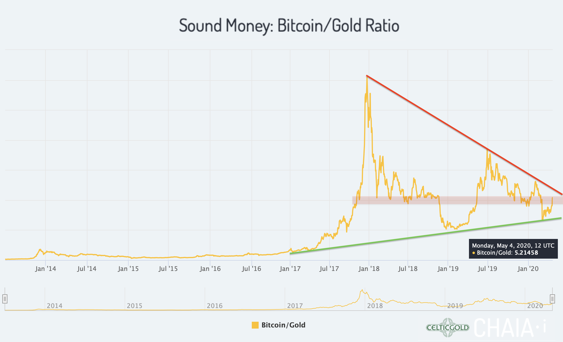 Sound Money Bitcoin/Gold-Ratio as of May 4th, 2020. Source: Chaia, Bitcoin - Breakout In Progress
