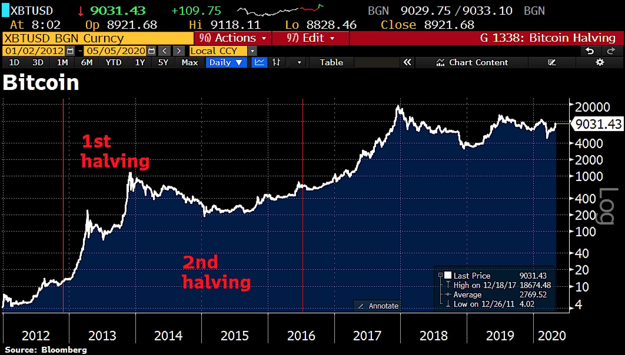 © Holger Zschaepitz @Schuldensuehner, 5th of May 2020, Bitcoin - Breakout In Progress