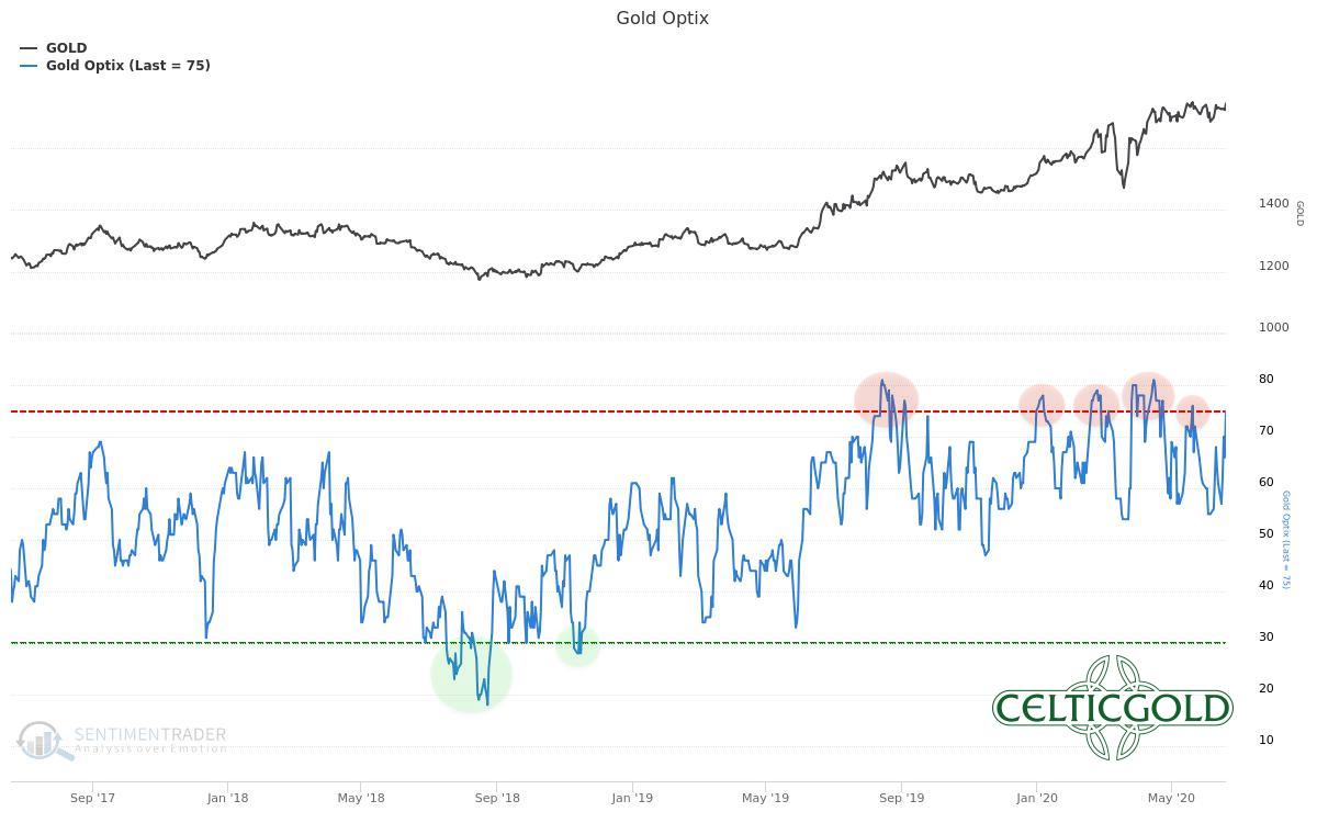 Sentiment Optix for Gold as of June 22nd, 2020. Source: Sentimentrader