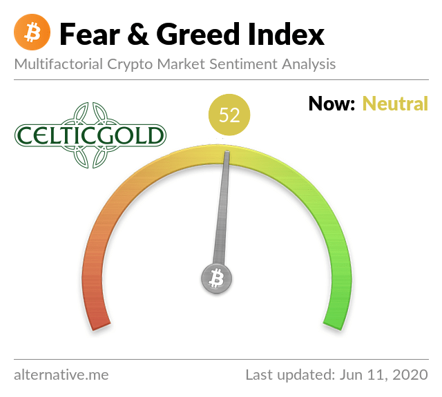 Crypto Fear & Greed Index as of June 11th, 2020. Source: Crypto Fear & Greed Index