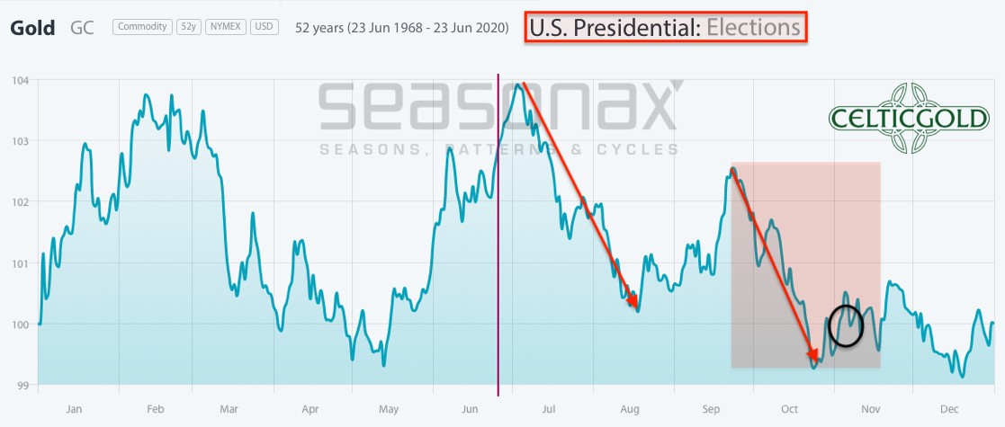 Seasonality for Gold in US Election Years as of June 26th, 2020. Source: Seasonax. Gold - Breaking Out Towards US$1,800 And US$1,900