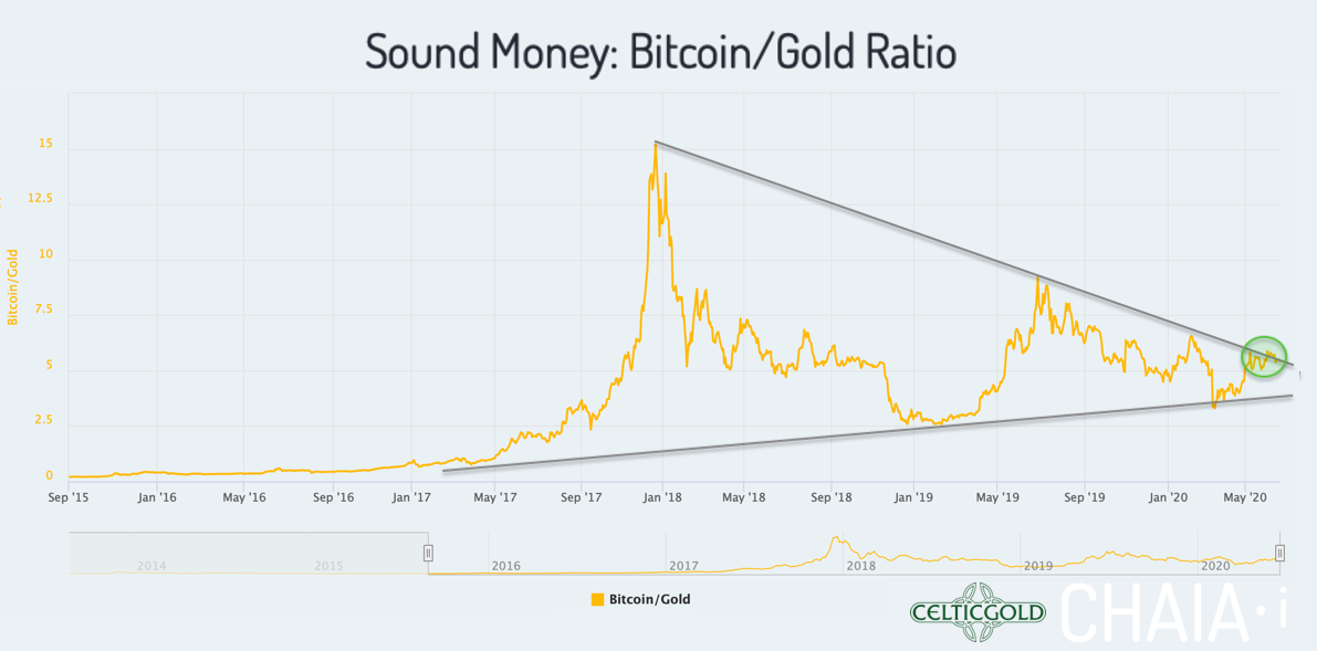 Sound Money Bitcoin/Gold-Ratio as of June 23rd, 2020. Source:Chaia