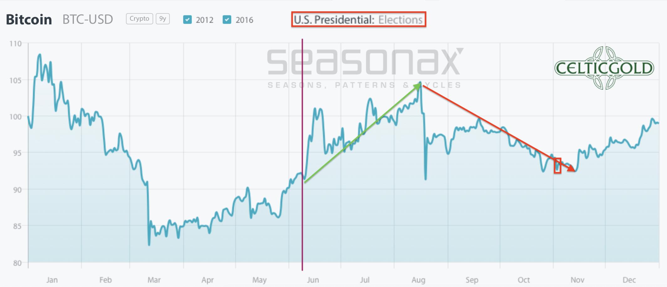 Bitcoin seasonality in US election years. Source: Seasonax