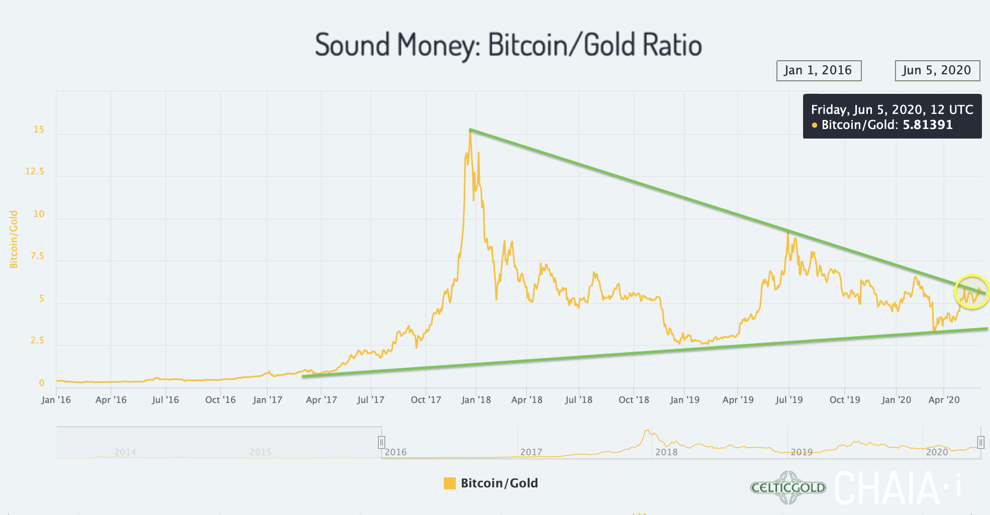 Sound Money Bitcoin/Gold-Ratio as of June 5th, 2020. Source:Chaia