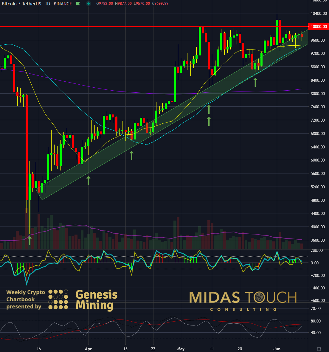 BTC-USDT, daily chart as of June 9th, 2020