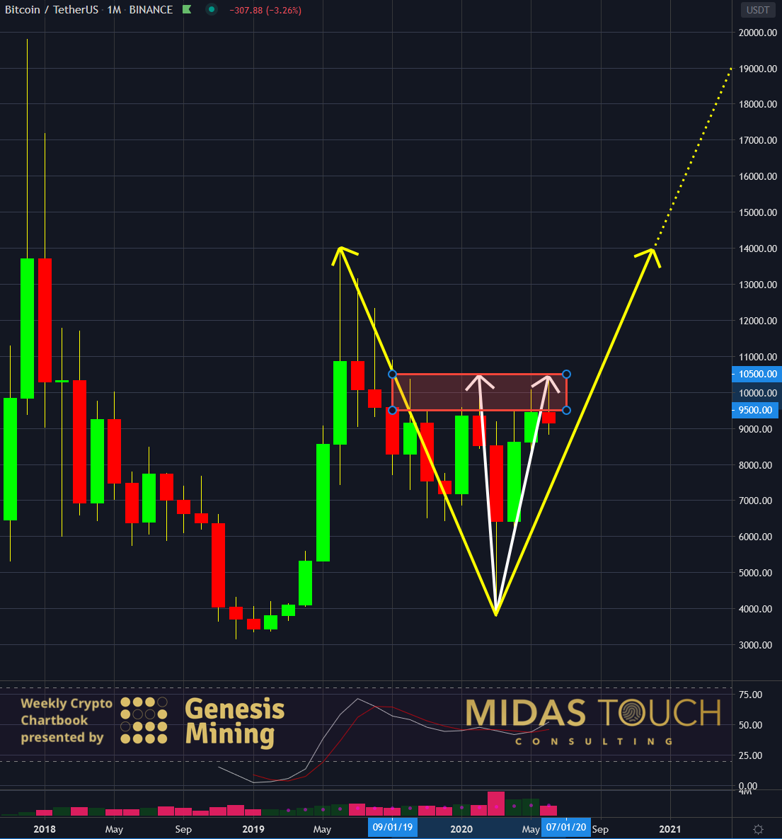 BTC-USDT, monthly chart as of June 30th, 2020 b