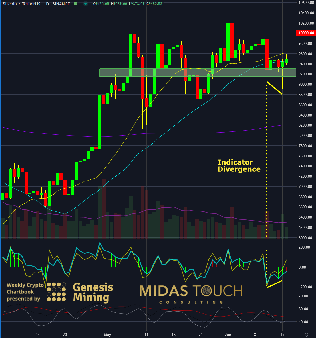 BTC-USDT, daily chart as of June 16th, 2020