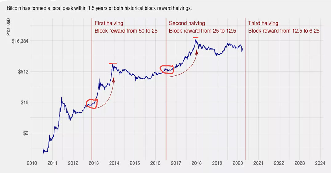 Bitcoin halvings