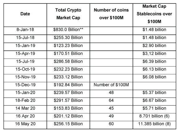 Total market cap of stable coins