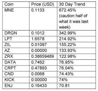 Top-performing altcoins. May 15th, Cryptoassets Update