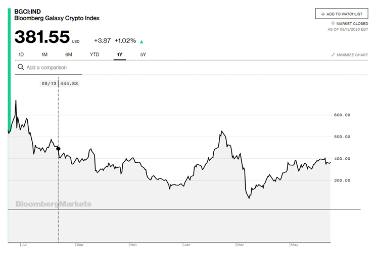 Bloomberg's Galaxy Crypto Index as of June 15th, 2020
