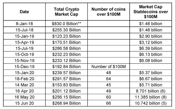 Total market cap of stable coins since January 2018