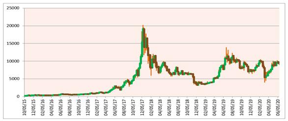 Bitcoin since 2015
