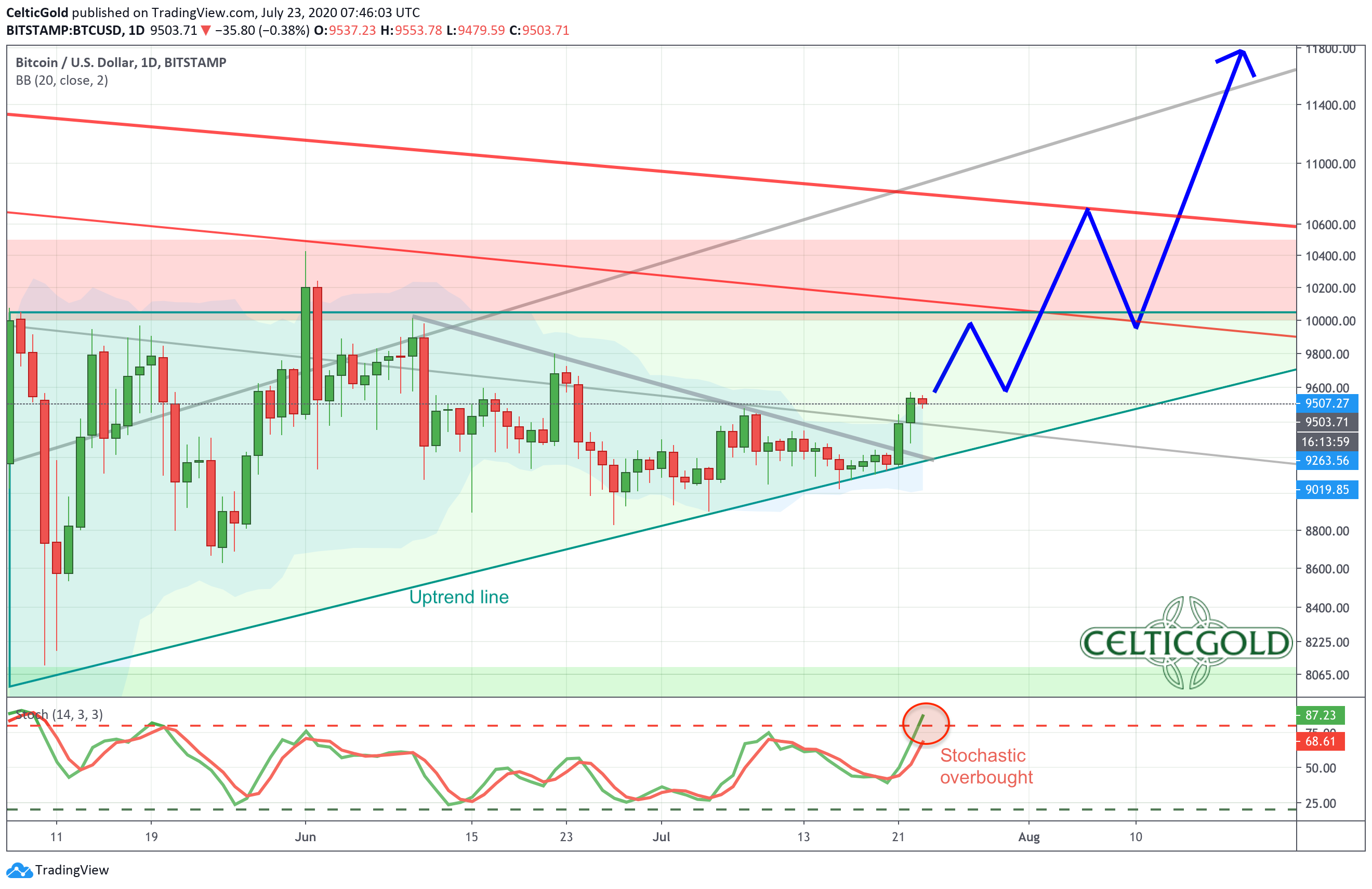Bitcoin Daily Chart as of July 23rd 2020, Source: Tradingview. Bitcoin- Next Attack On US$10,000