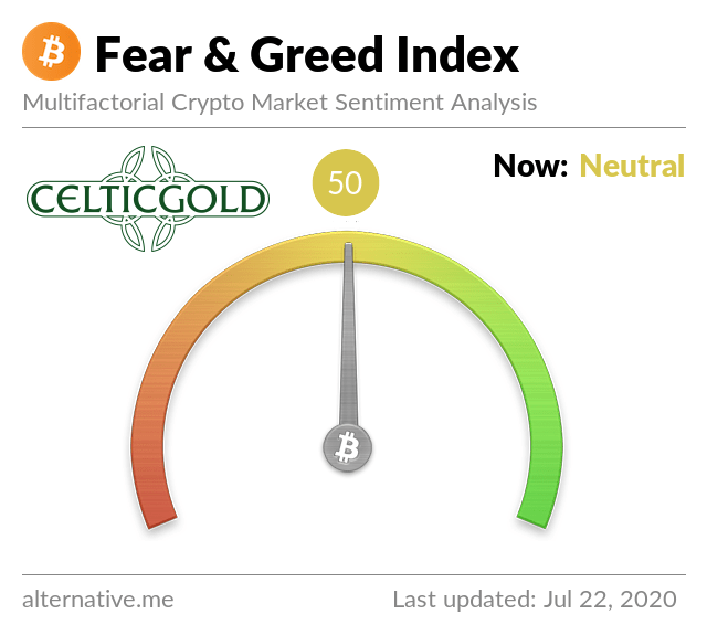 Crypto Fear & Greed Index as of July 23rd, 2020. Source: Crypto Fear & Greed Index