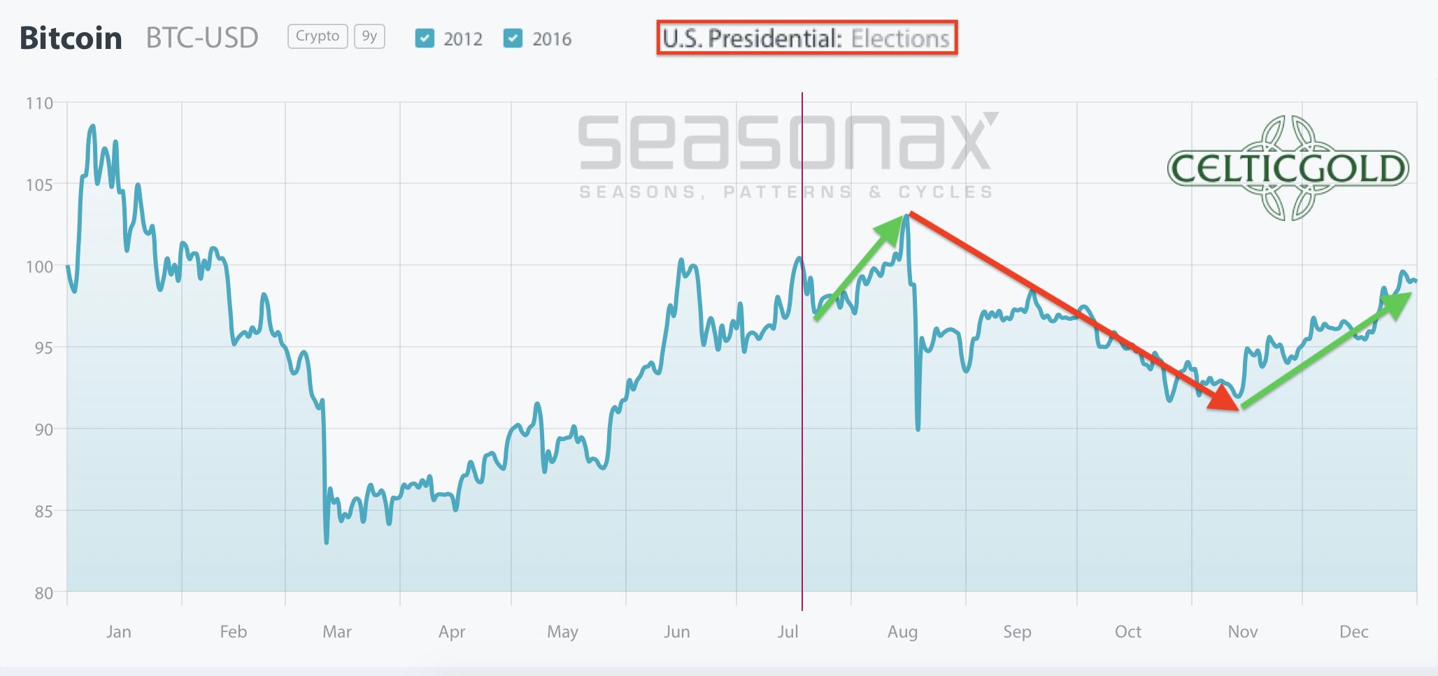 Bitcoin seasonality. Source: Seasonax. Bitcoin- Next Attack On US$10,000