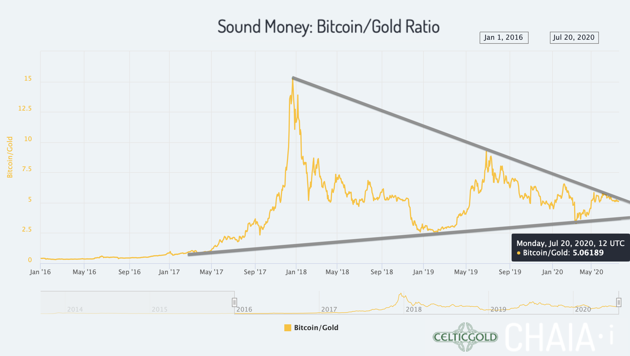 Sound Money Bitcoin/Gold-Ratio as of July 23rd, 2020. Source: Chaia. Bitcoin- Next Attack On US$10,000