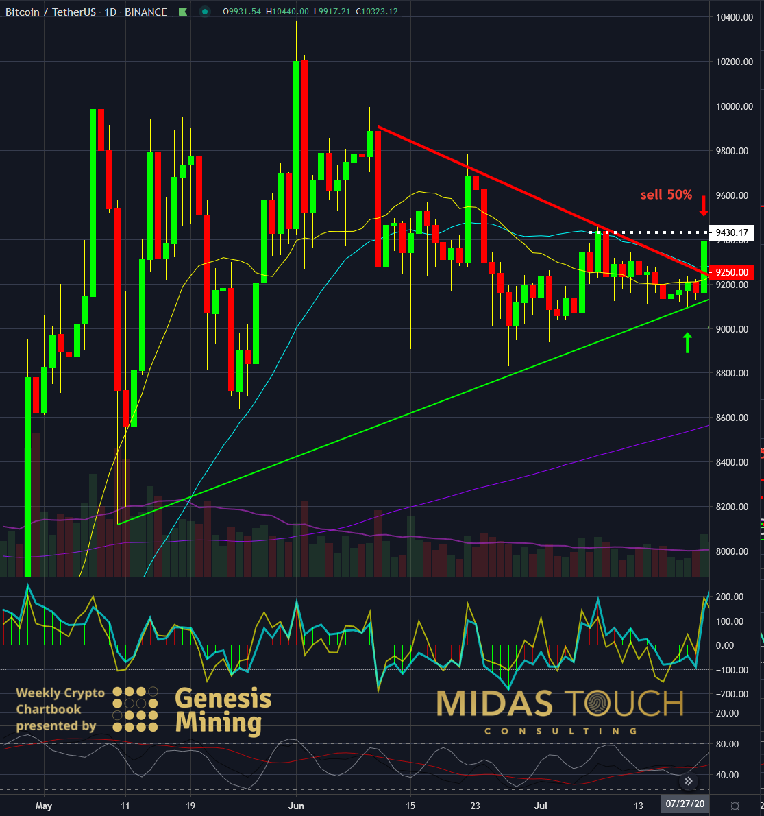BTC-USDT, daily chart as of July 21st, 2020