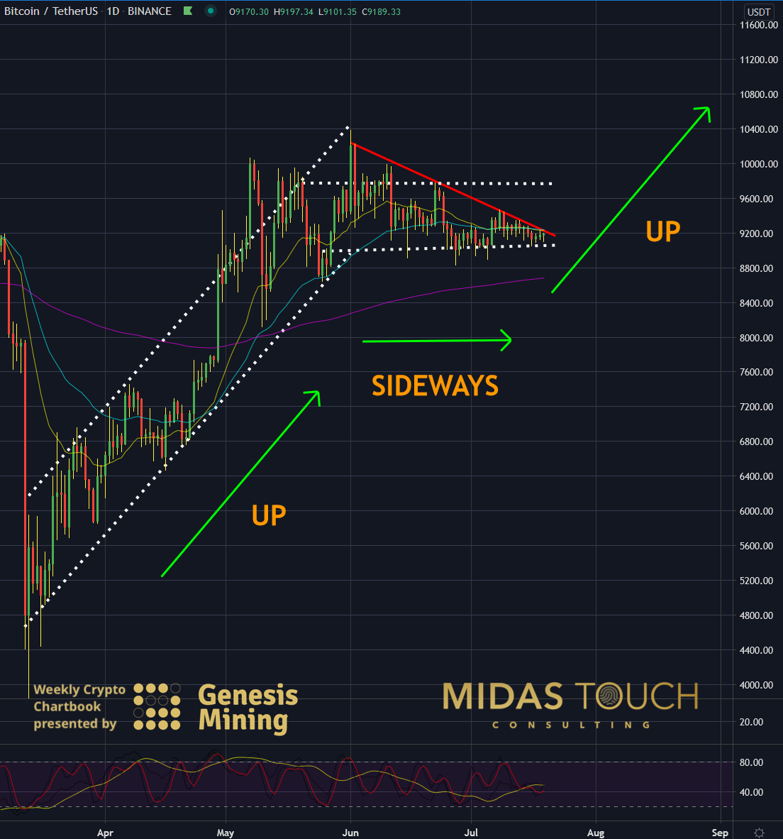 BTC-USDT, daily chart as of July 20th, 2020