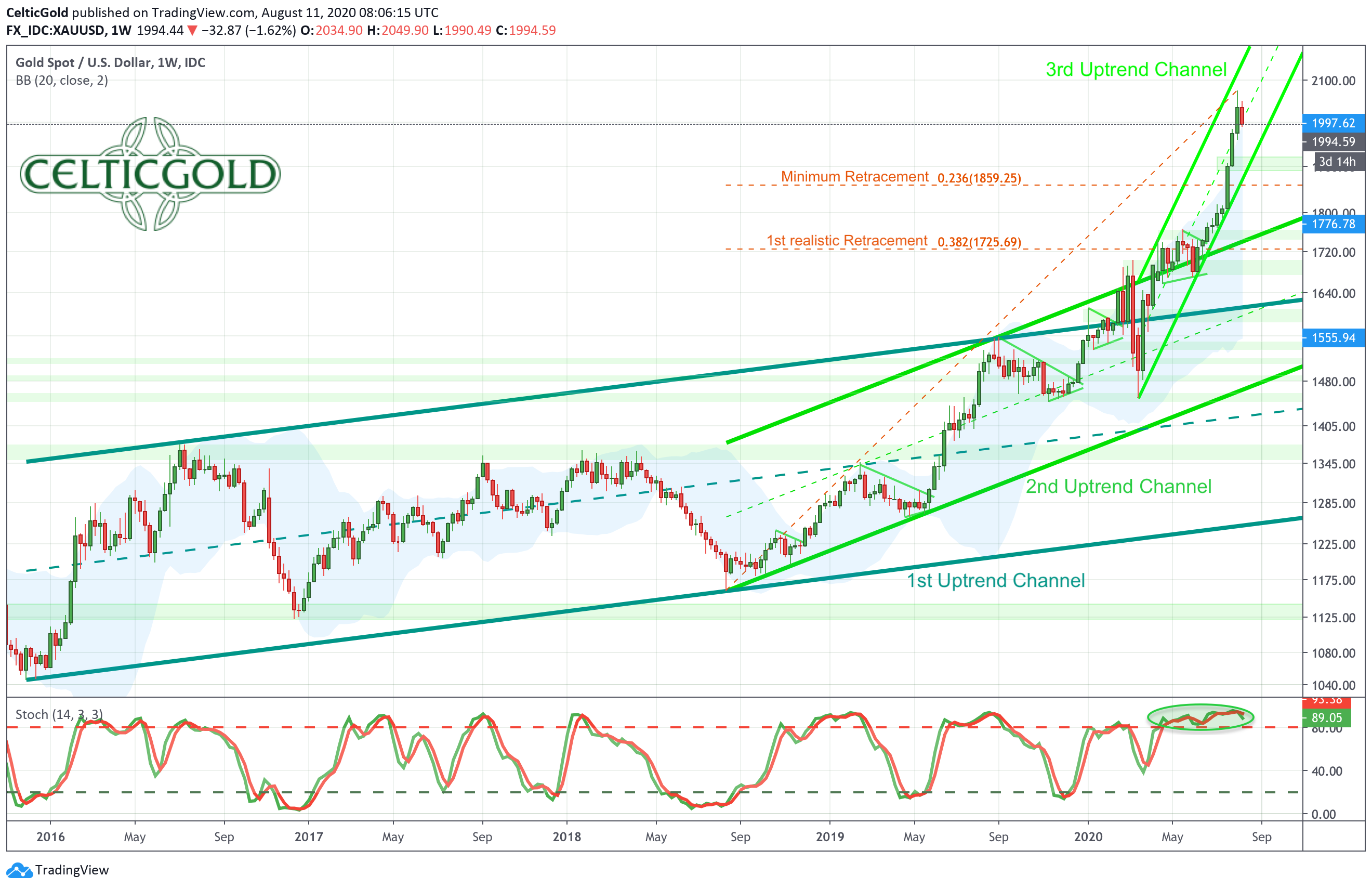 Gold in US dollars, weekly chart as of August 12th, 2020. Source: TradingView, Gold - The 2020 Gold Rush Is Temporarily Over