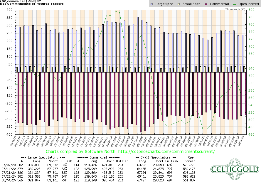 Commitments of Traders for Gold as of August 4th, 2020. Source:CoT Price Charts
