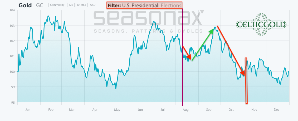 Seasonality for Gold in US Election Years as of August 11th, 2020. Source: Seasonax, Gold - The 2020 Gold Rush Is Temporarily Over