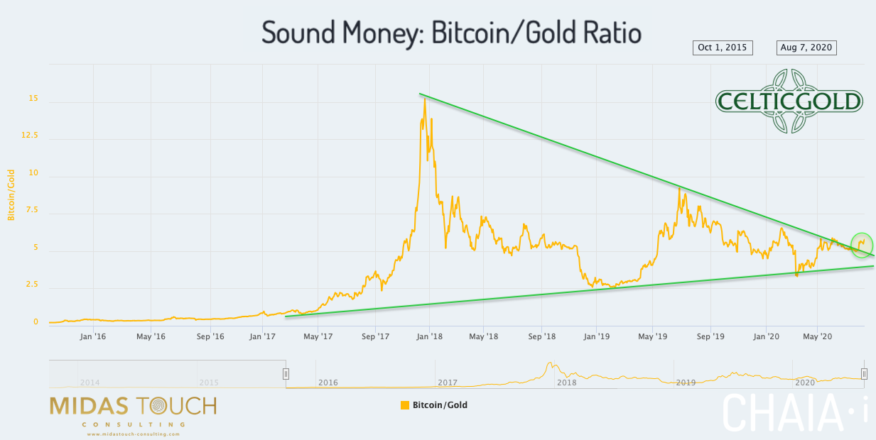 Sound Money Bitcoin/Gold-Ratio as of August 8th, 2020. Source:Chaia