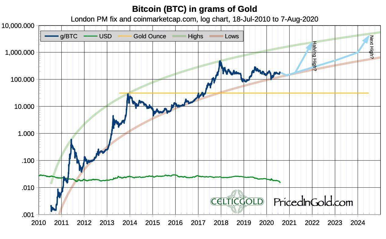 Bitcoin in grams of Gold, Source: Priced In Gold