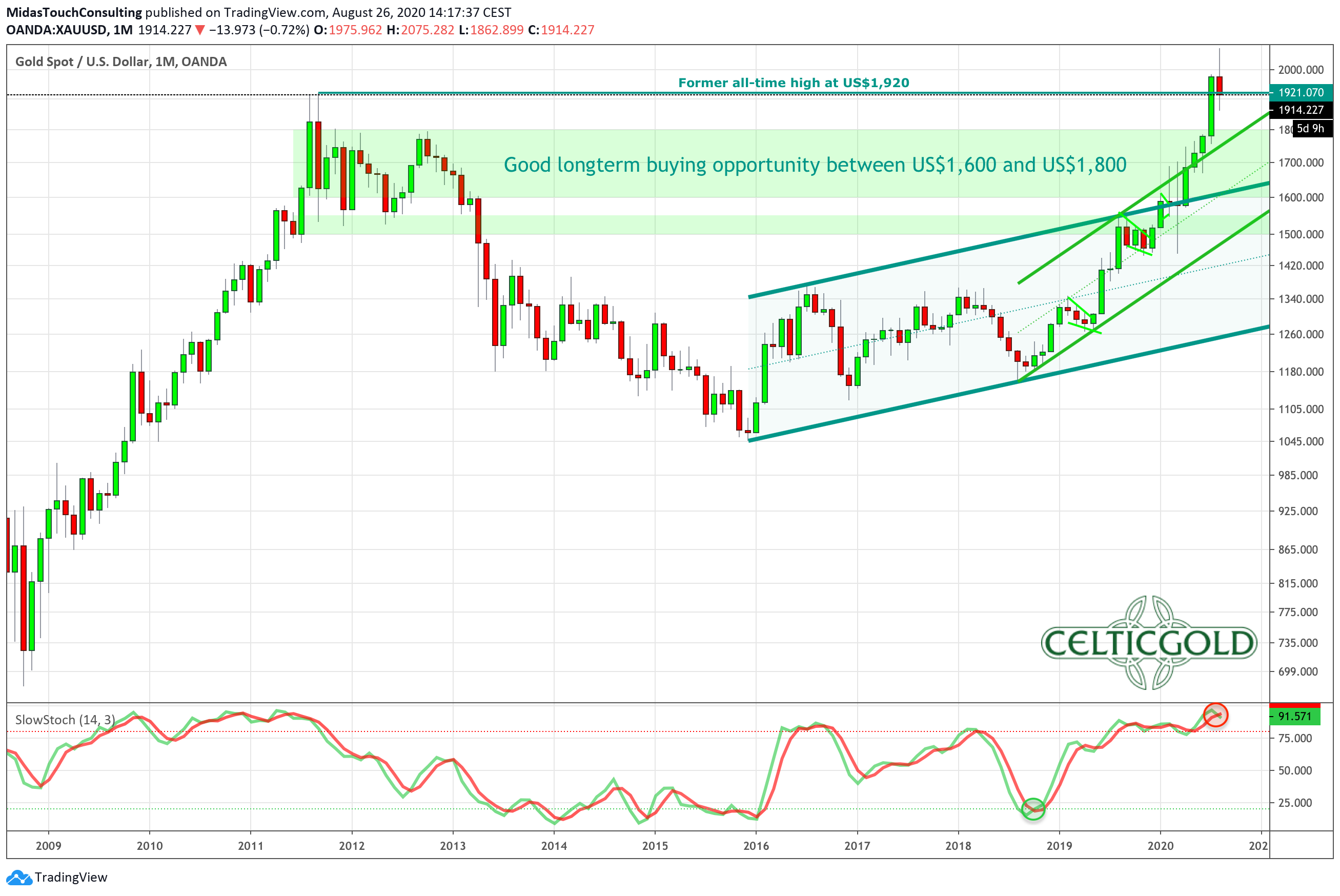 Gold in US-Dollars, monthly chart as of August 26th, 2020. Source: Tradingview. Gold - Technical Update Regarding Buy Low